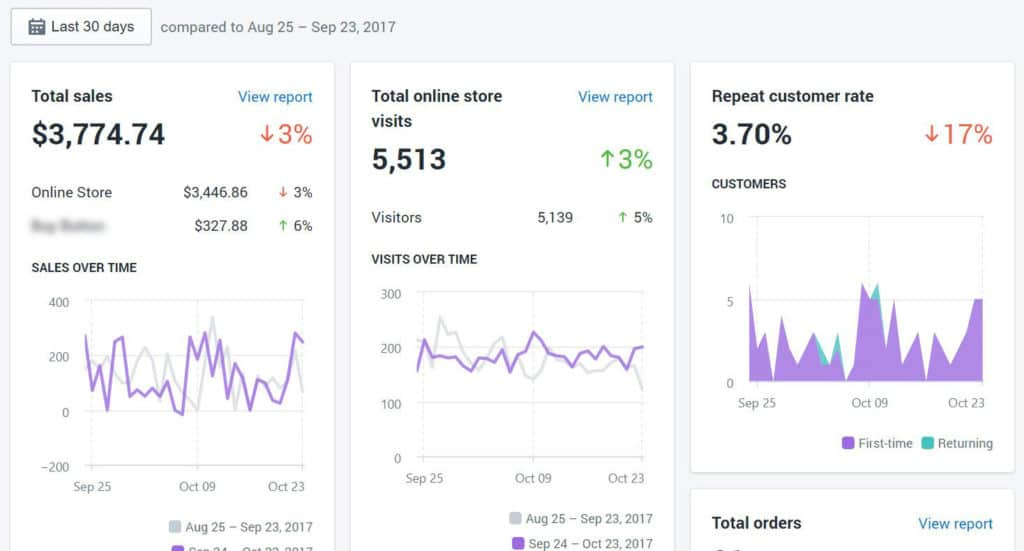 ecommerce analytics & dashboarding