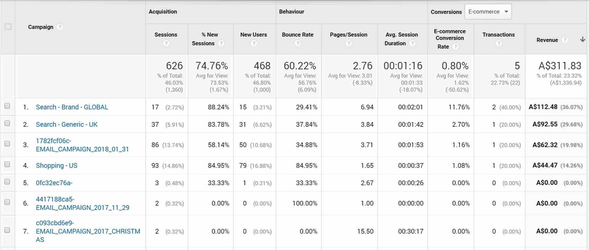 google analytics campaigns